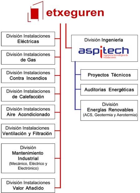 Estructura de Etxeguren
