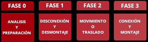 fases traslado maquinaria