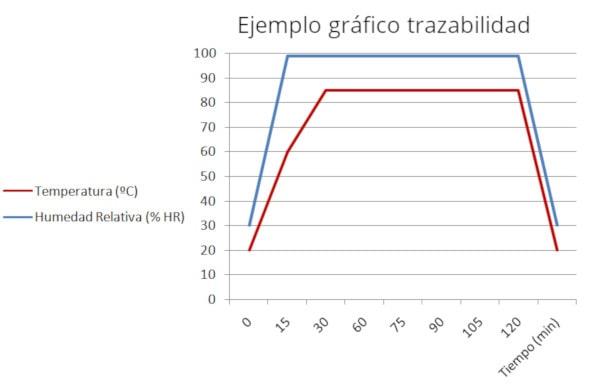 Grafico de la trazabilidad del proceso