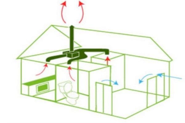 Ventilación simple flujo
